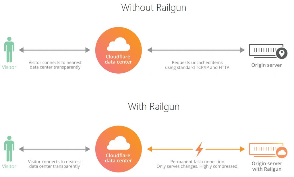 NameHero Cloudflare with Railgun
